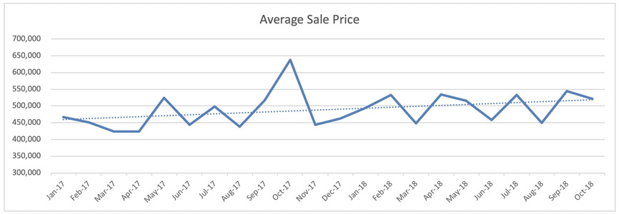 Wilton Manors Single Family Home Trends - Avg. Sale Price