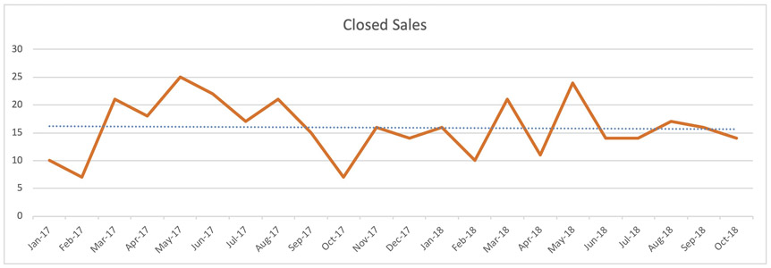 Wilton Manors Single Family Home Trends - Closed Sales