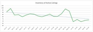 Wilton Manors Single Family Home Trends - Inventory