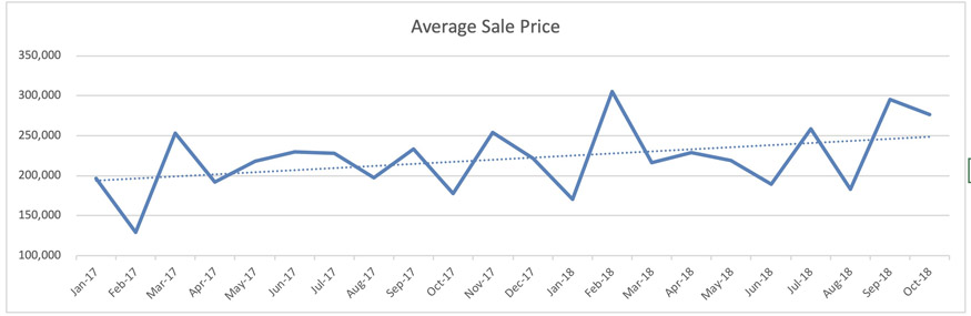 Wilton Manors Condo Trends - Avg. Sale Price