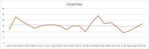 Wilton Manors Condo Trends - Closed Sales