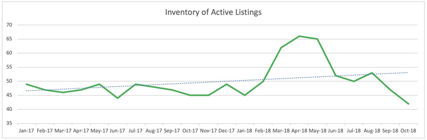 Wilton Manors Condo Trends - Inventory