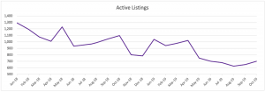 Active Listings Oct 2019 - Single Family Homes