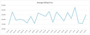 Average Price Oct 2019 - Wilton Manors Condos/Townhomes