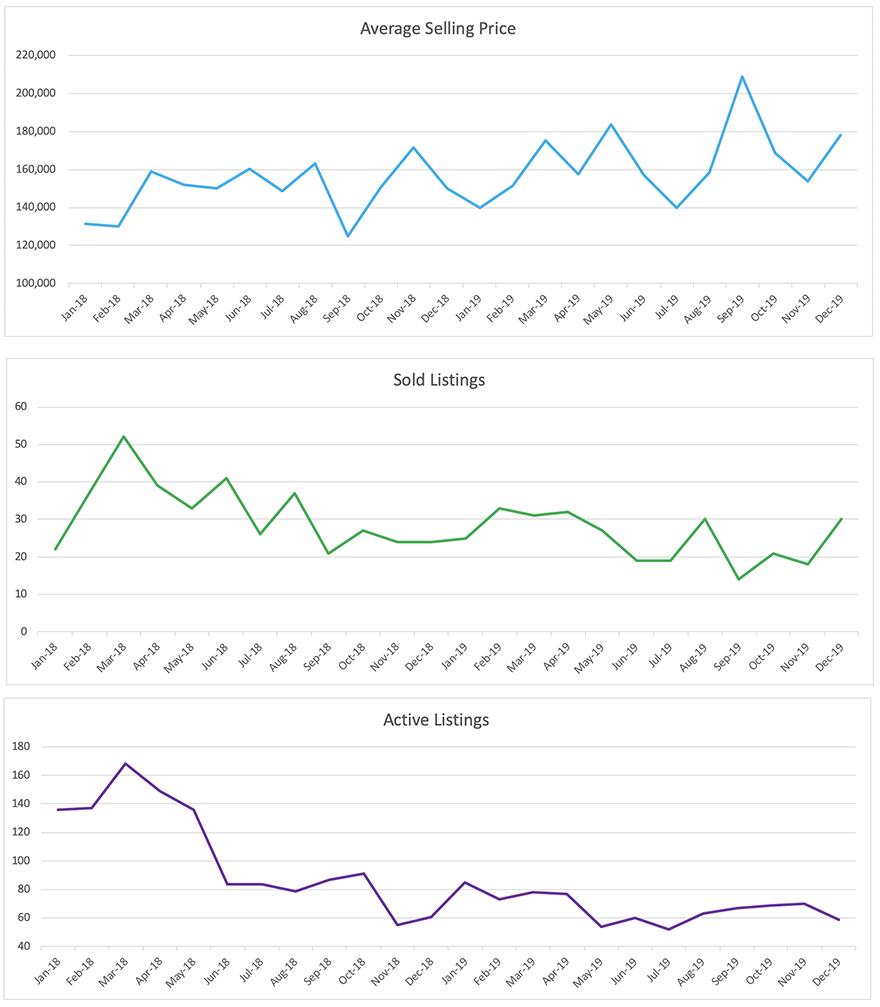 Oakland Park Condo/Townhouse Trend Chart