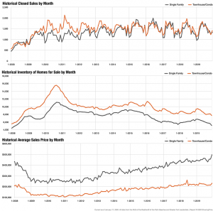 Broward County Real Estate Trend Charts