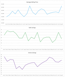 Oakland Park Condo/Townhouse Trends August 2020