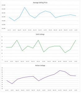Oakland Park Condo/Townhouse Trends July 2020