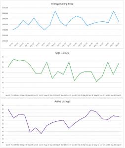 Oakland Park Condo/Townhouse Sale Trends