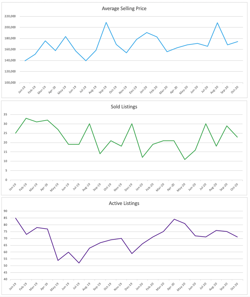 Oakland Park Condo/Townhome Sales Trends