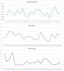 Wilton Manors Condo/Townhouse Sale Trends