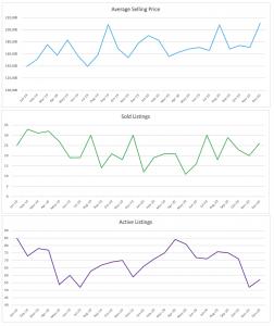 Oakland Park Condo/Townhouse Trends