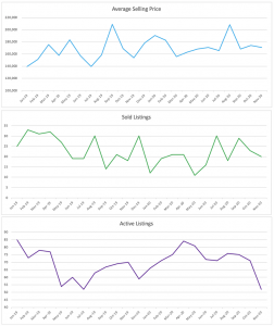 Oakland Park Condo/Townhouse Real Estate Stats - Nov 2020