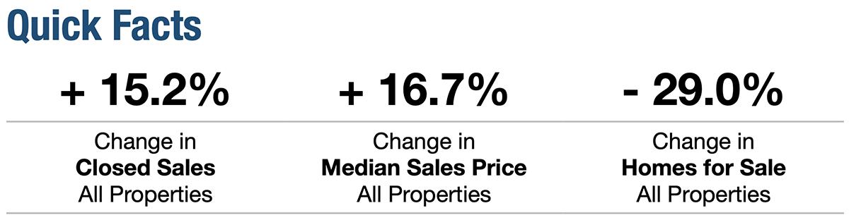 January 2021 Broward Real Estate Stats