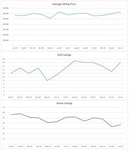 Wilton Manors Jan 2021 Single Family Home Stats