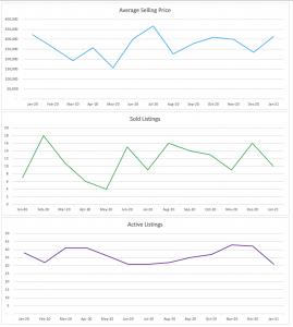 Wilton Manors Jan 2021 Condo/Townhouse Stats