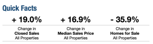 February 2021 Broward County Real Estate Trends