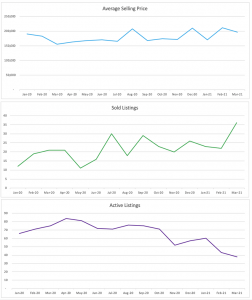 Oakland Park Condo/Townhome Trends
