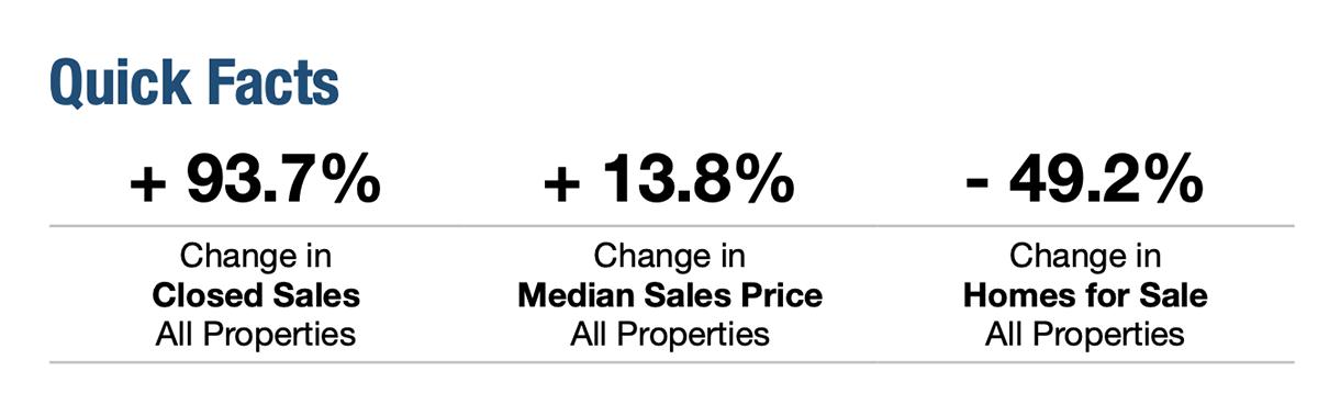 April 2021 Sales Trend Quick Facts