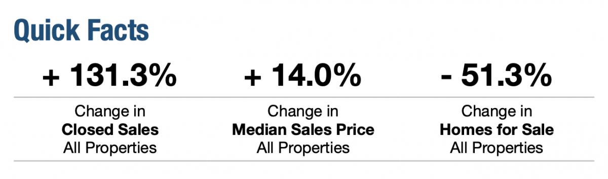May 2021 Broward Real Estate Quick Facts