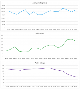 Fort Lauderdale Condo/Townhouse Sales Trends