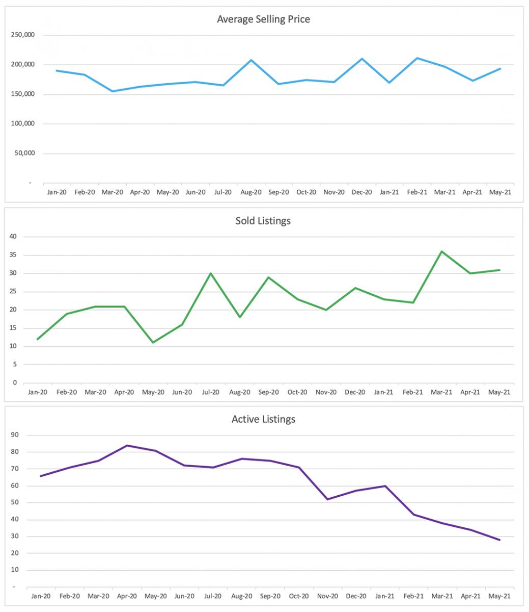Oakland Park Condo/Townhouse Sales Trends