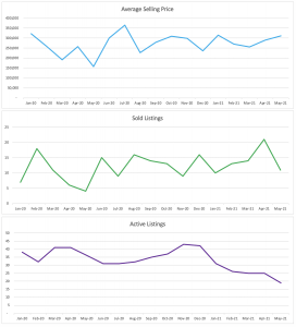 Wilton Manors Condo/Townhouse Sales Trends