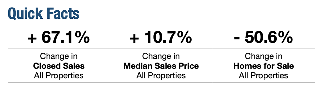 June 2021 Broward Count Real Estate Quick Facts