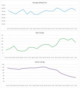 Fort Lauderdale Condo/Townhouse July 2021 Trends