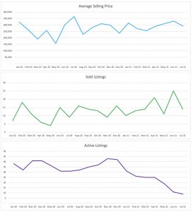 Wilton Manors Condo/Townhouse July 2021 Trends
