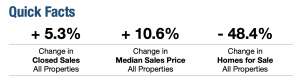 August 2021 Real Estate Quick Facts